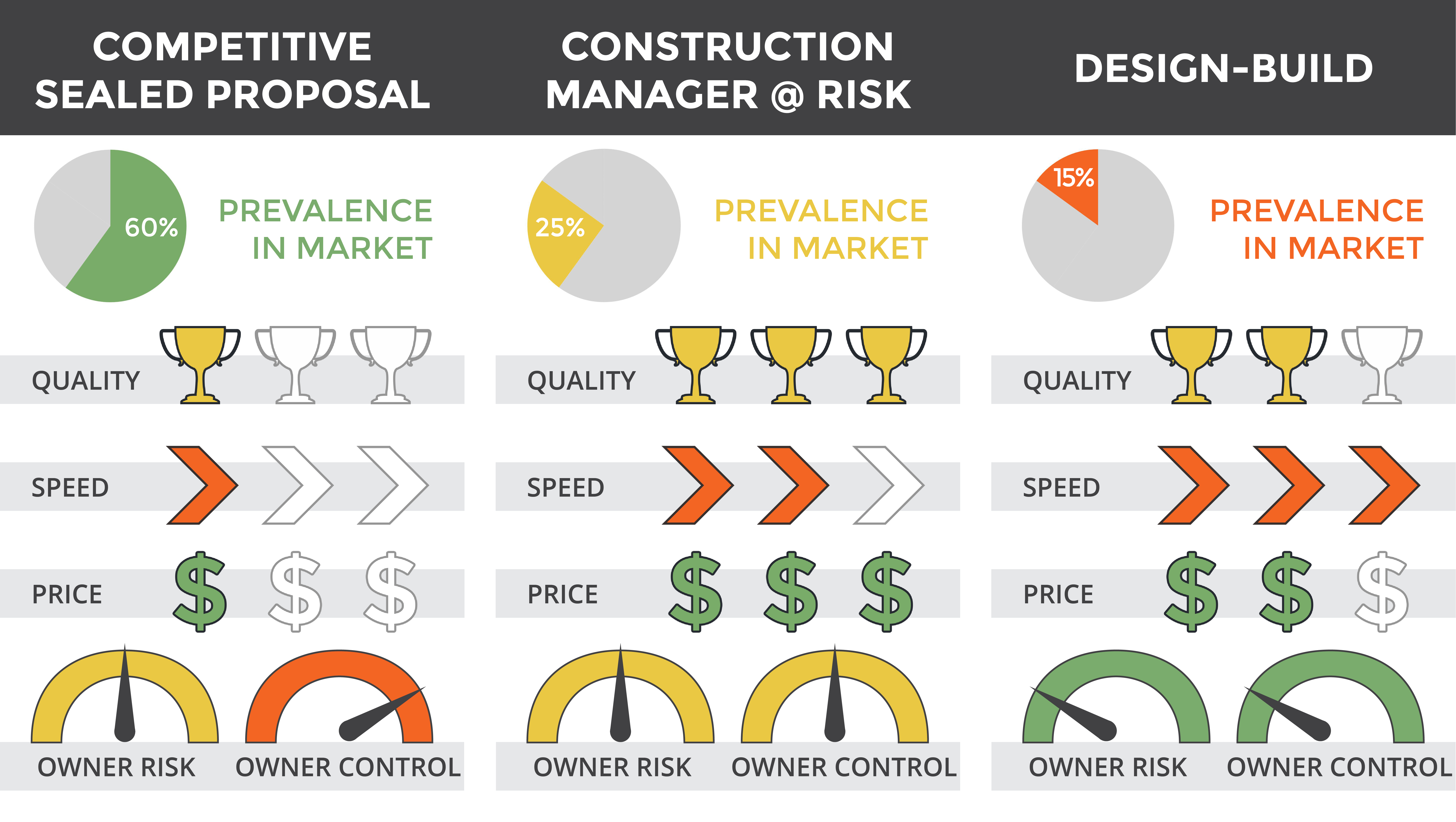 BLGY Architecture   Which Project Delivery Method is Right for you?